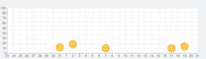 創作パティシエ部の話題指数グラフ(8月21日(水))
