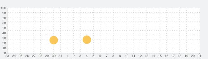 Injustice 2の話題指数グラフ(9月21日(土))