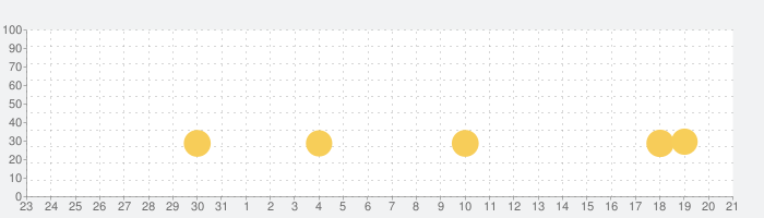 Crazy Snowboardの話題指数グラフ(6月21日(金))