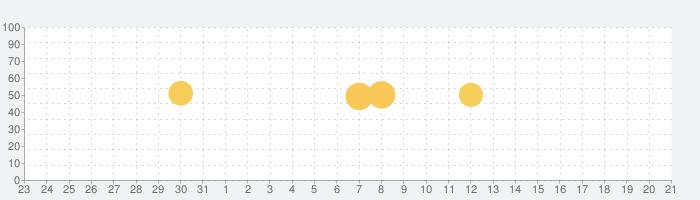 MOJi辞書: 实用日语词典「日本旅游 | 学日语翻译必备」の話題指数グラフ(11月21日(木))