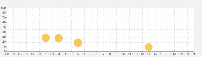Nightgateの話題指数グラフ(8月21日(水))