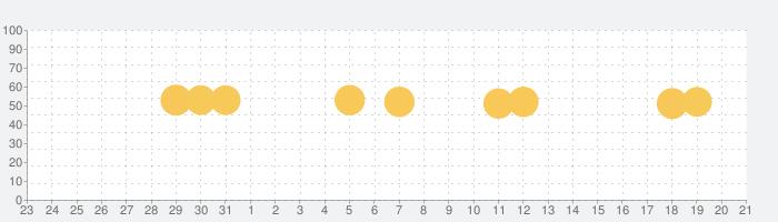 Adobe Scan: OCR 付 PDF スキャンカメラの話題指数グラフ(1月21日(火))