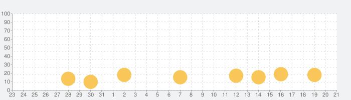 せかいパレットの話題指数グラフ(6月21日(金))