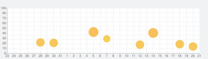 Pixelmatorの話題指数グラフ(1月21日(火))