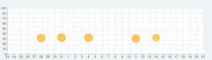 Evoland 2の話題指数グラフ(1月21日(火))