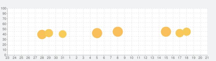 PDF編集:PDF Expert 7の話題指数グラフ(8月21日(水))