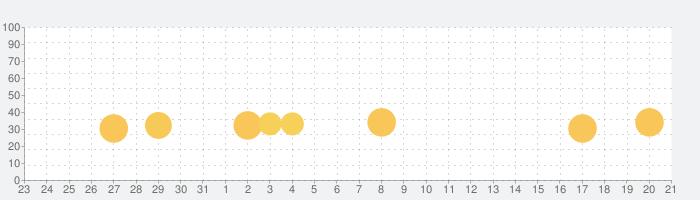 Real Steelの話題指数グラフ(6月21日(金))