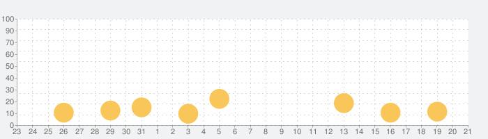 Helix Crush - Fruit Slicesの話題指数グラフ(11月21日(木))