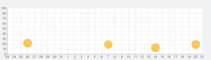 ボトルジャンプ3Dの話題指数グラフ(8月21日(水))
