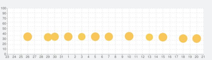 Eテレ「タップあそび」 知育教育音楽ゲームアプリの話題指数グラフ(8月21日(水))