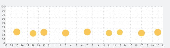デリシャスワールド ― クッキングゲームの話題指数グラフ(8月21日(水))