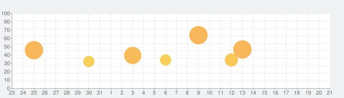 Thumper: Pocket Editionの話題指数グラフ(1月21日(火))
