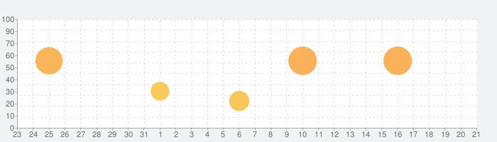 LINE Camera - 写真編集 & オシャレ加工の話題指数グラフ(1月21日(火))