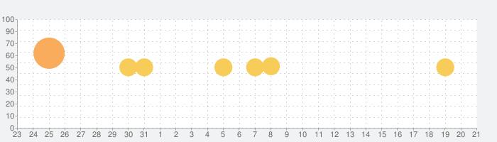 スターバックス ジャパン公式モバイルアプリの話題指数グラフ(8月21日(水))
