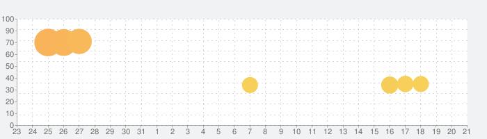 beatmania IIDX ULTIMATE MOBILEの話題指数グラフ(1月21日(火))