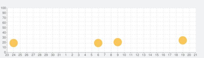 国盗り合戦の話題指数グラフ(6月21日(金))