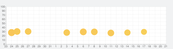 Tiles Hop - EDM Rushの話題指数グラフ(11月21日(木))