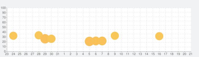 LEGO® Ninjago™ Shadow of Roninの話題指数グラフ(8月21日(水))
