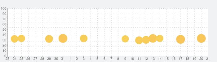 「ドラえもん おやこでリズムパッド」 子供向けの音楽ゲームアプリ無料の話題指数グラフ(8月21日(水))
