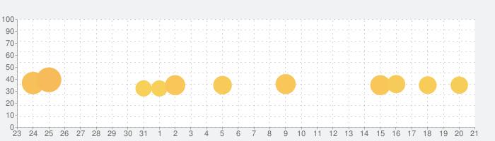 LEGO®ニンジャゴー ローニンの影の話題指数グラフ(8月21日(水))