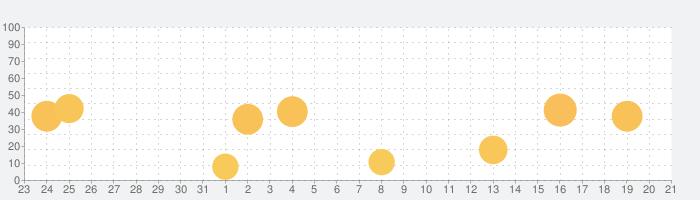 uMake - 3D CADモデリングの話題指数グラフ(1月21日(火))