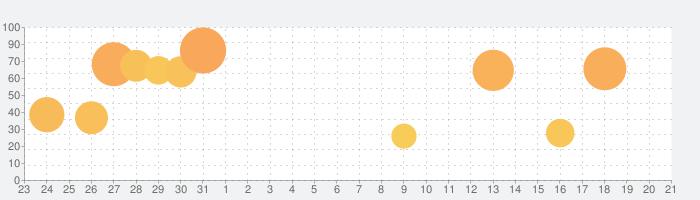 社長の野望の話題指数グラフ(8月21日(水))