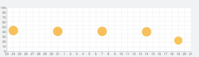ピアノ  -  ぴあの 鍵盤 リアル 曲 げーむの話題指数グラフ(1月21日(火))