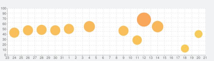 英検® でる順パス単の話題指数グラフ(8月21日(水))
