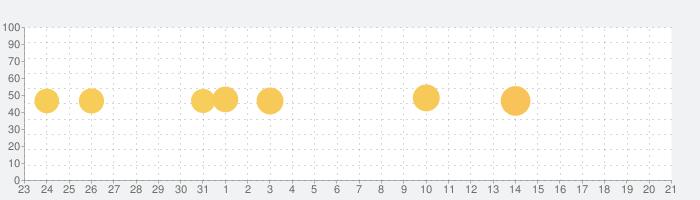 MoShow: 音楽が付いた写真 アニメーションの話題指数グラフ(6月21日(金))