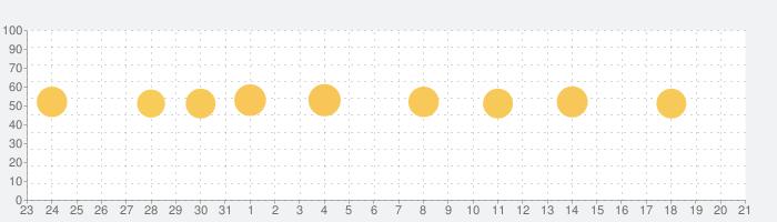 地震 津波の会の話題指数グラフ(11月21日(木))