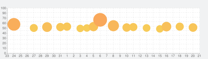 Pythonista 3の話題指数グラフ(6月21日(金))
