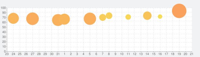 ディズニー ポップタウンの話題指数グラフ(1月21日(火))