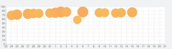 ドッキリ神回避3 -脱出ゲームの話題指数グラフ(8月21日(水))