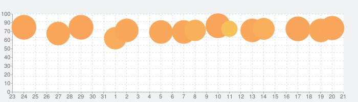 英単語ターゲット1900(5訂版)の話題指数グラフ(11月21日(木))