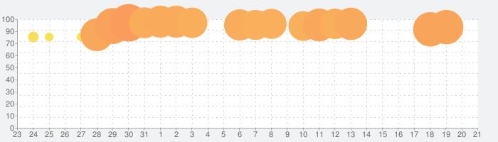 ナンバーパズル - ゲーム 人気の話題指数グラフ(1月21日(火))