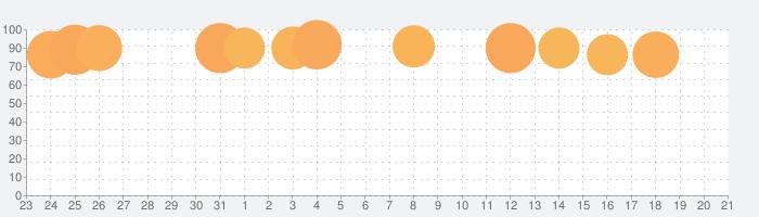 英単語ターゲット1900公式アプリ |  ビッグローブ英単語の話題指数グラフ(8月21日(水))