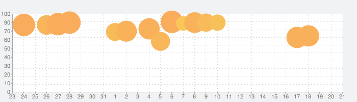 アニメ タイル:音楽ゲームの話題指数グラフ(8月21日(水))