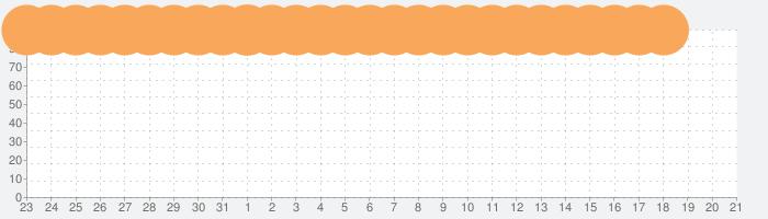 Minecraftの話題指数グラフ(1月21日(火))