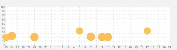 Patchworkの話題指数グラフ(6月21日(金))