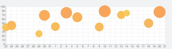 魔女の泉3の話題指数グラフ(1月21日(火))