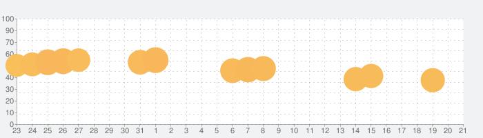 スタックボールの話題指数グラフ(9月21日(土))