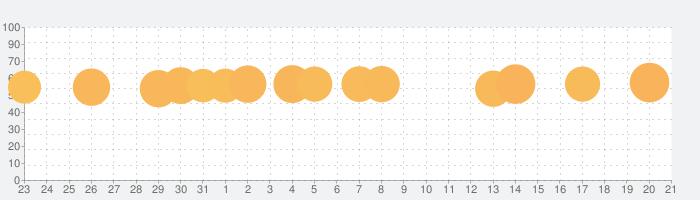 ナンプレ - 古典的ロジックパズルゲームの話題指数グラフ(1月21日(火))