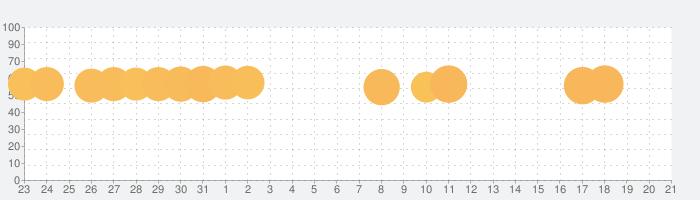 Super Mario Runの話題指数グラフ(1月21日(火))