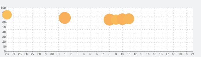 【劇プロ】劇的采配!プロ野球リバーサルの話題指数グラフ(8月21日(水))