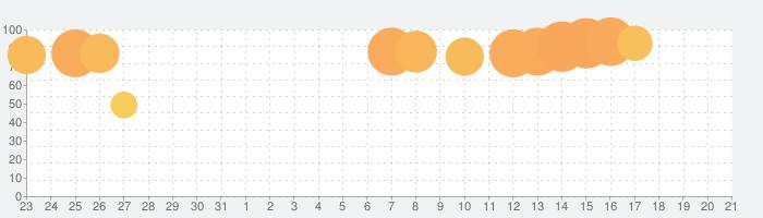 ウェザーニュース  天気・雨雲レーダー・台風の天気予報アプリ 地震情報・災害情報つきの話題指数グラフ(1月21日(火))
