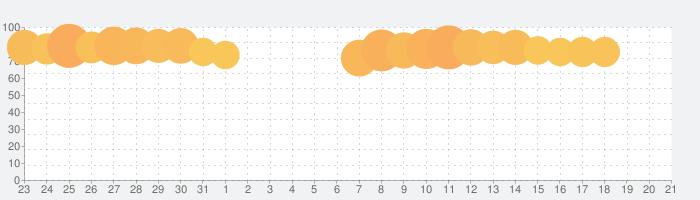 BTS WORLDの話題指数グラフ(8月21日(水))