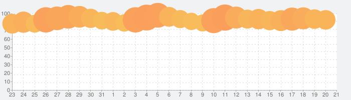 GYAO! / ギャオの話題指数グラフ(8月21日(水))