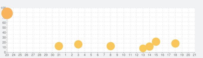 ゴジラディフェンスフォースの話題指数グラフ(8月21日(水))