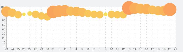 ドラゴンクエストモンスターズ スーパーライトの話題指数グラフ(6月21日(金))