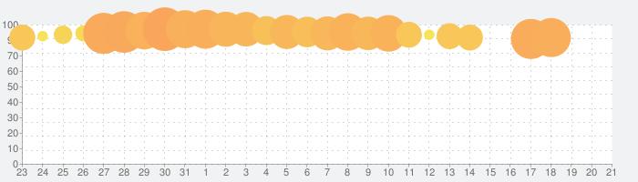 aquapark.ioの話題指数グラフ(1月21日(火))